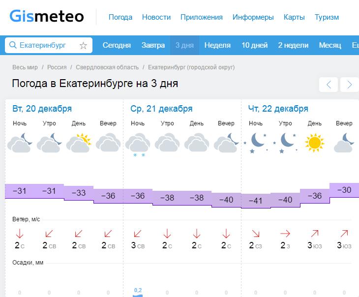 екатеринбург погода гисметео на две недели активность