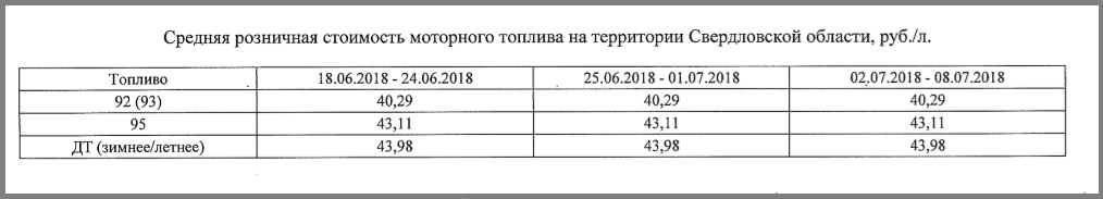 УФАС вновь зарегистрировала рост цен на бензин. Больше всего подорожал АИ-95
