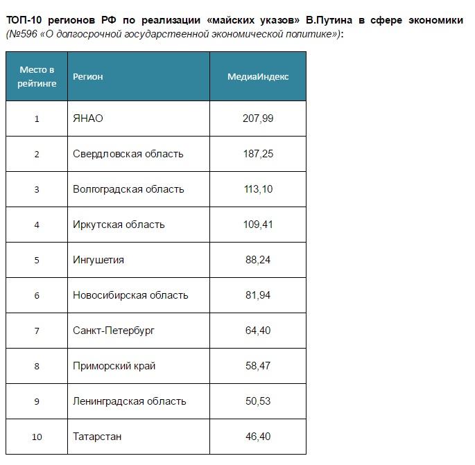 Смоленская область вошла вТОП-10 пореализации «майских указов» Президента