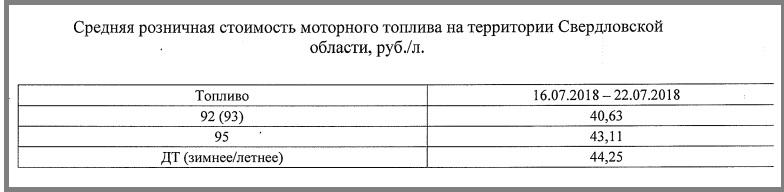 Цены на бензин и дизельное топливо в Свердловской области продолжают расти