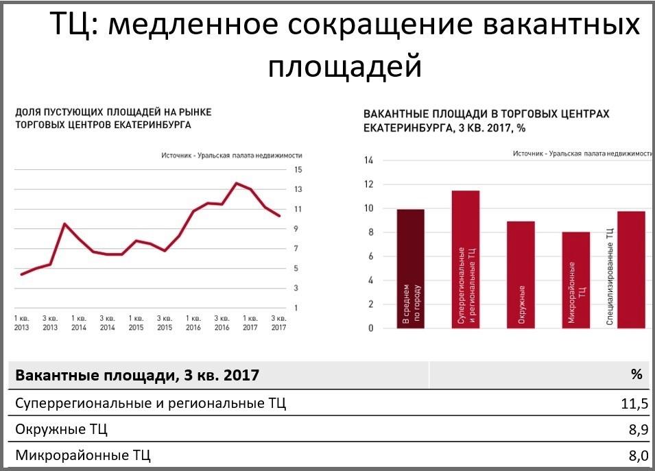 Рынок коммерческой недвижимости свердловской области 2016 налог на коммерческую недвижимость в венгрии