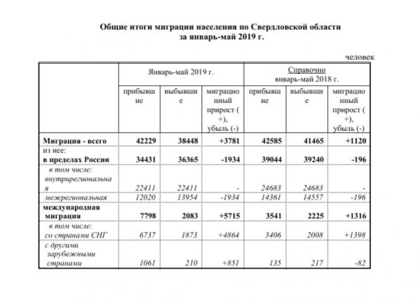 В Свердловскую область стало приезжать в два раза больше мигрантов