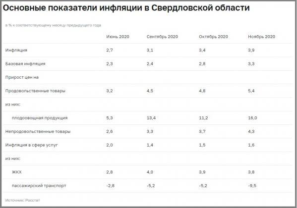 Эксперты рассказали, чем вызвано ускорение темпов инфляции в Свердловской области в ноябре