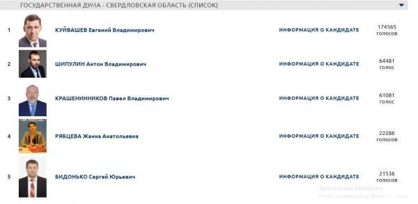 Шипулин получил серебро на праймериз «Единой России»